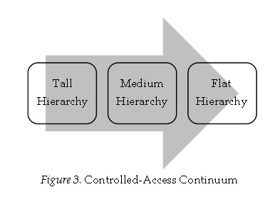 figure-3-controlled-access