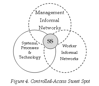 figure-4-controlled-access-sweet-spot