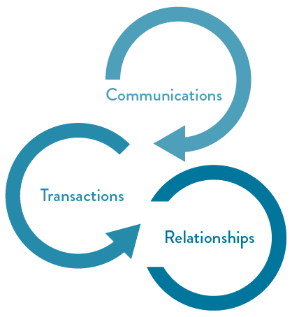 Communications, Transactions, Relationships